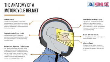 A modern motorcycle helmet atonomy explained